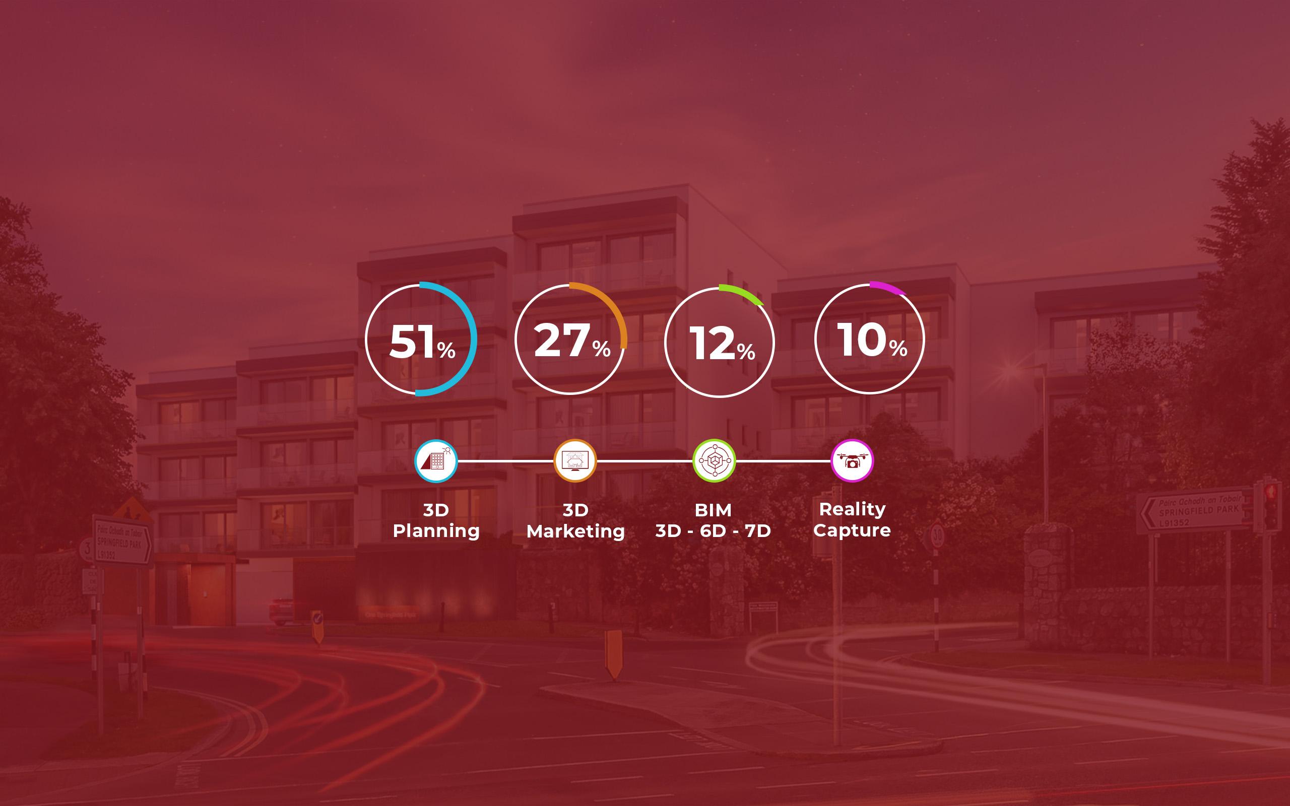 3D Design Bureau's July Breakdown of 3D Solutions.