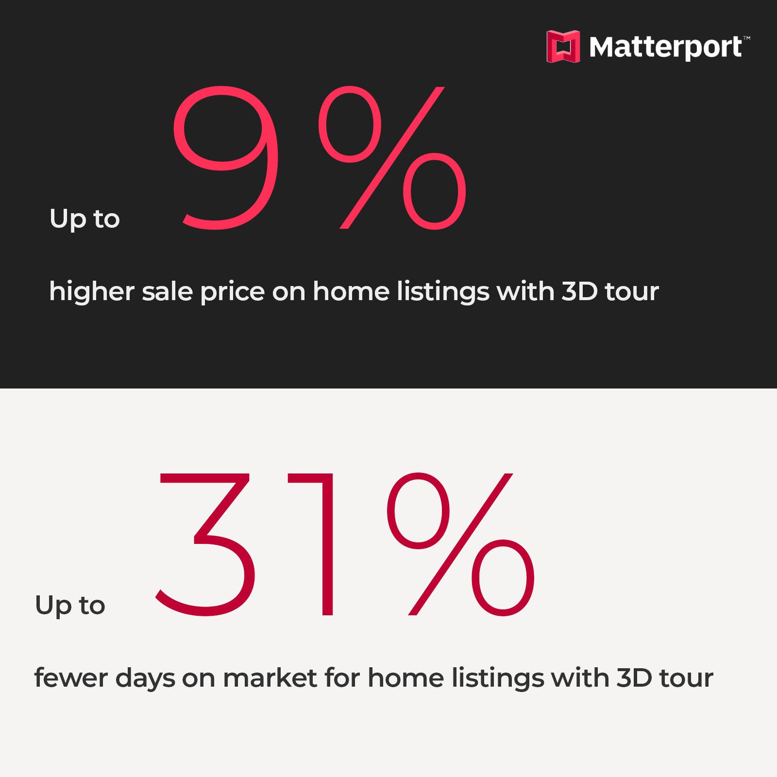 Matterport 3D virtual Tour sell for a higher price and can spend less time on market than homes listed using a traditional marketing package.