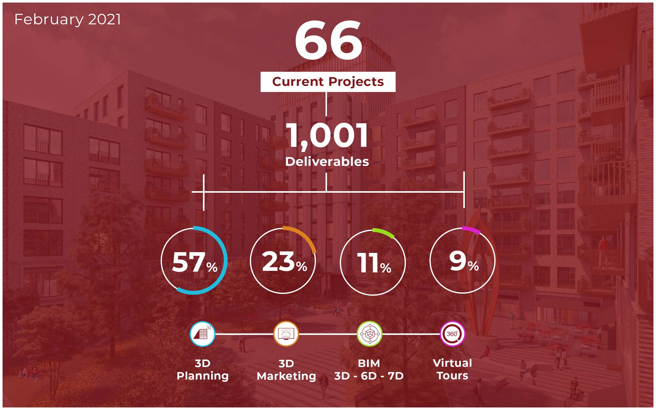 February 2021 - The Breakdown: 3D Design Bureau's statistics across their 3D solutions of 3D planning, 3D marketing, virtual tours and BIM.